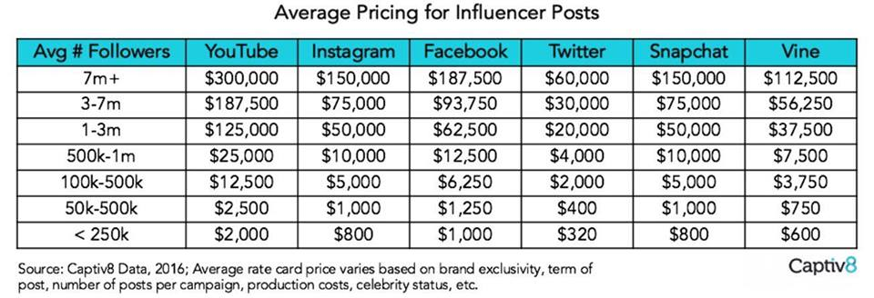 Influencer pricing