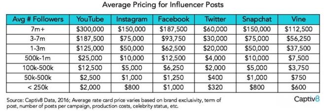 Influencer pricing